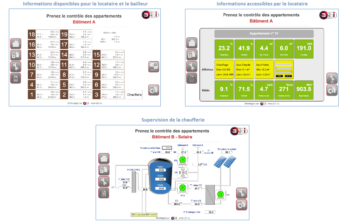 Exemples interfaces AVIP